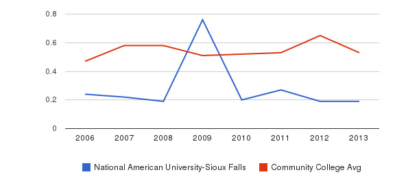 National American University-Sioux Falls Diversity Score&nbsp(2006-2013)