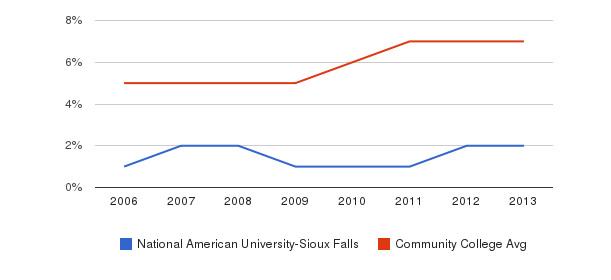 National American University-Sioux Falls Hispanic&nbsp(2006-2013)