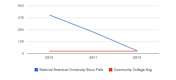 National American University-Sioux Falls student staff&nbsp(2010-2013)