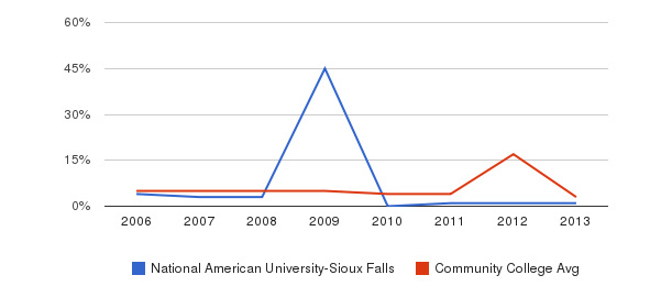 National American University-Sioux Falls Unknown&nbsp(2006-2013)
