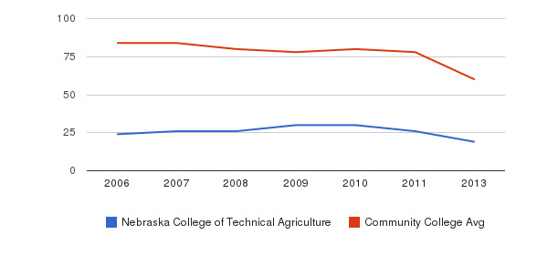 Nebraska College of Technical Agriculture Total Faculty&nbsp(2006-2013)