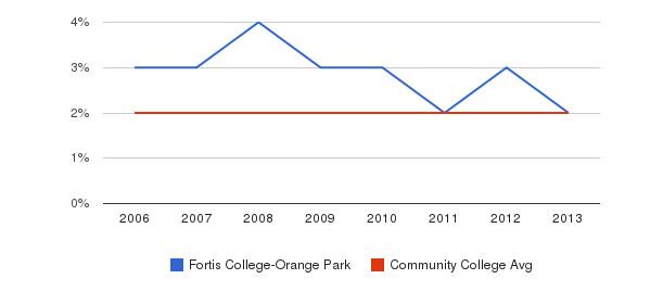 Fortis College-Orange Park Asian&nbsp(2006-2013)