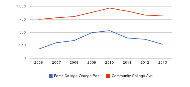 Fortis College-Orange Park Full-Time Students&nbsp(2006-2013)