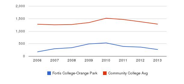 Fortis College-Orange Park Total Enrollment&nbsp(2006-2013)
