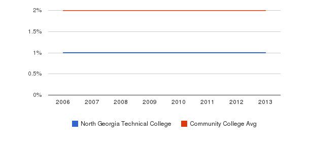 North Georgia Technical College Asian&nbsp(2006-2013)