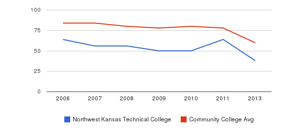 Northwest Kansas Technical College Total Faculty&nbsp(2006-2013)