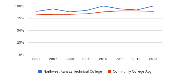 Northwest Kansas Technical College % Students Receiving Some Financial Aid&nbsp(2006-2013)