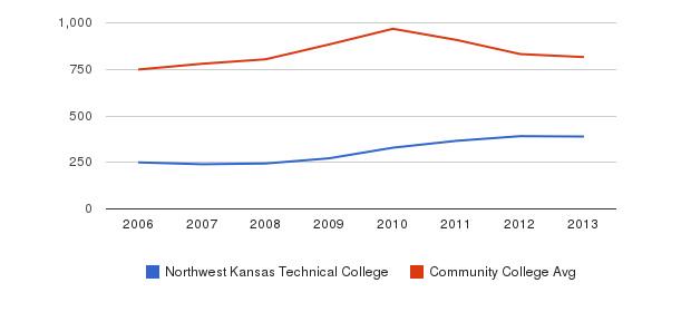 Northwest Kansas Technical College Full-Time Students&nbsp(2006-2013)