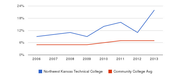 Northwest Kansas Technical College Hispanic&nbsp(2006-2013)