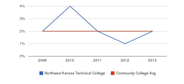 Northwest Kansas Technical College More&nbsp(2009-2013)