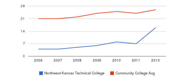 Northwest Kansas Technical College student staff&nbsp(2006-2013)