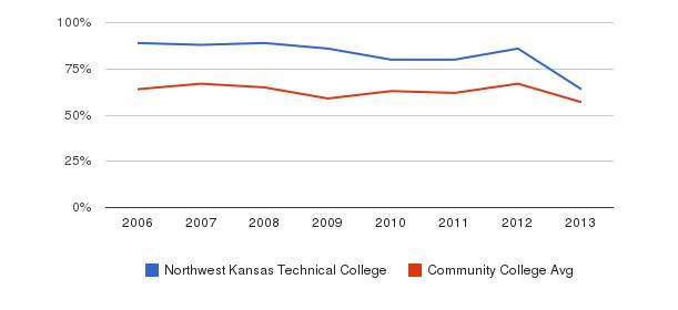 Northwest Kansas Technical College White&nbsp(2006-2013)