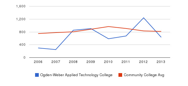 Ogden-Weber Applied Technology College Full-Time Students&nbsp(2006-2013)