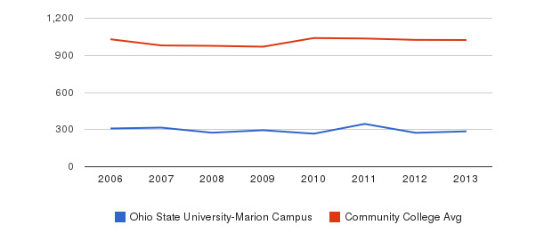 Ohio State University-Marion Campus Part-Time Students&nbsp(2006-2013)