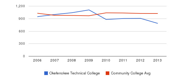 Okefenokee Technical College Part-Time Students&nbsp(2006-2013)