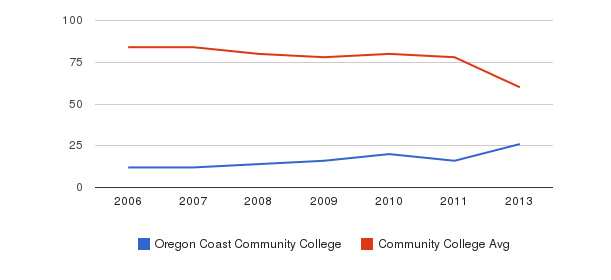 Oregon Coast Community College Total Faculty&nbsp(2006-2013)