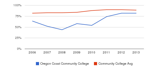 Oregon Coast Community College % Students Receiving Some Financial Aid&nbsp(2006-2013)