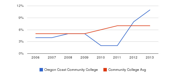 Oregon Coast Community College Hispanic&nbsp(2006-2013)
