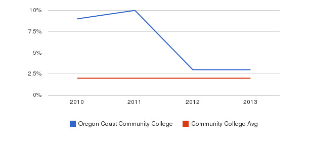 Oregon Coast Community College More&nbsp(2010-2013)