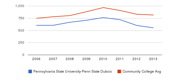 Pennsylvania State University-Penn State Dubois Full-Time Students&nbsp(2006-2013)