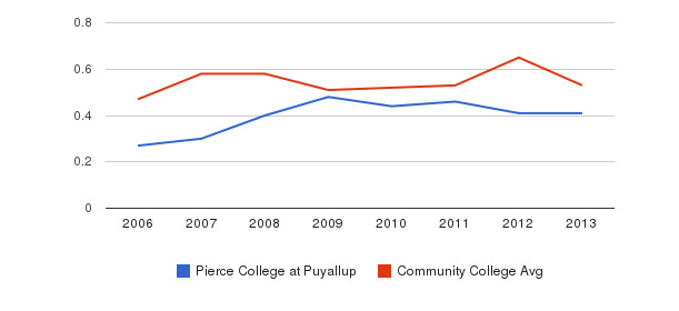 Pierce College at Puyallup Diversity Score&nbsp(2006-2013)