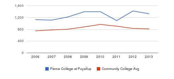 Pierce College at Puyallup Full-Time Students&nbsp(2006-2013)
