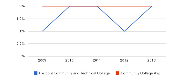 Pierpont Community and Technical College More&nbsp(2009-2013)