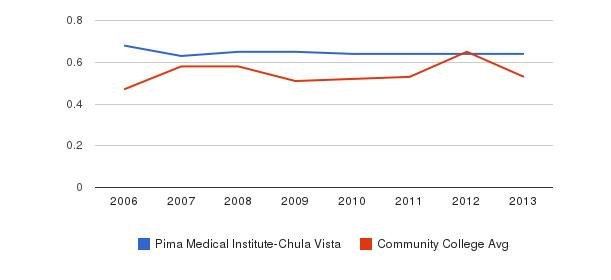 Pima Medical Institute-Chula Vista Diversity Score&nbsp(2006-2013)