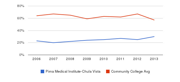 Pima Medical Institute-Chula Vista White&nbsp(2006-2013)