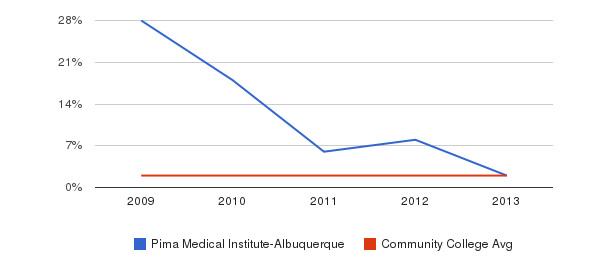 Pima Medical Institute-Albuquerque More&nbsp(2009-2013)