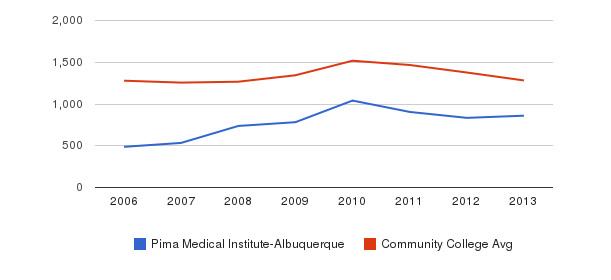 Pima Medical Institute-Albuquerque Total Enrollment&nbsp(2006-2013)