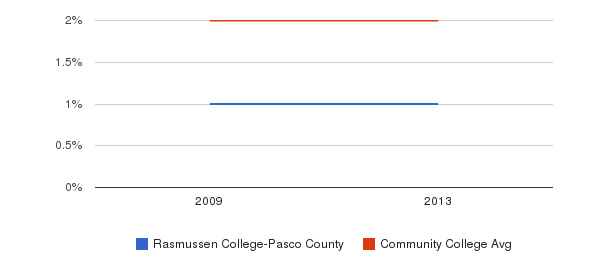 Rasmussen College-Pasco County Asian&nbsp(2009-2013)