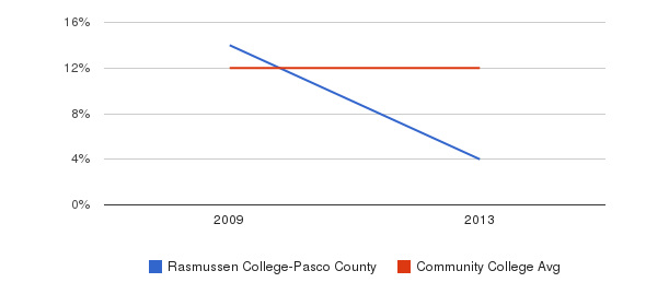 Rasmussen College-Pasco County Black&nbsp(2009-2013)