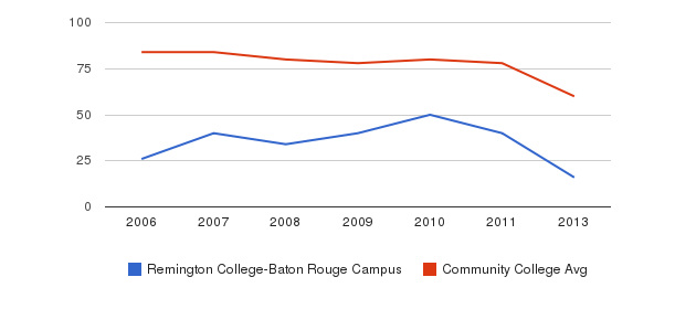Remington College-Baton Rouge Campus Total Faculty&nbsp(2006-2013)