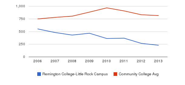 Remington College-Little Rock Campus Full-Time Students&nbsp(2006-2013)