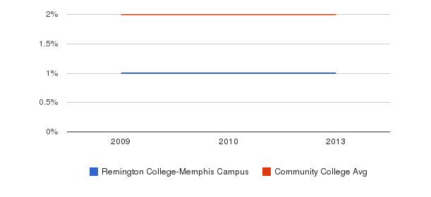 Remington College-Memphis Campus Asian&nbsp(2009-2013)