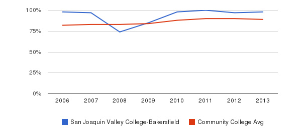 San Joaquin Valley College-Bakersfield % Students Receiving Some Financial Aid&nbsp(2006-2013)
