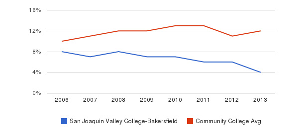San Joaquin Valley College-Bakersfield Black&nbsp(2006-2013)