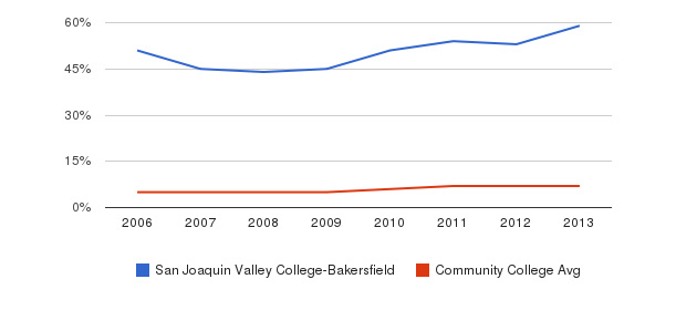 San Joaquin Valley College-Bakersfield Hispanic&nbsp(2006-2013)