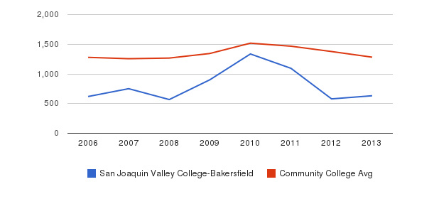 San Joaquin Valley College-Bakersfield Total Enrollment&nbsp(2006-2013)
