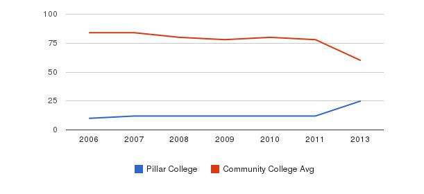Pillar College Total Faculty&nbsp(2006-2013)
