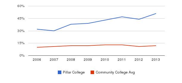 Pillar College Black&nbsp(2006-2013)