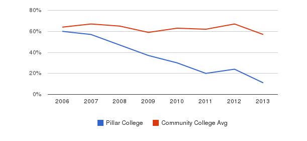 Pillar College White&nbsp(2006-2013)