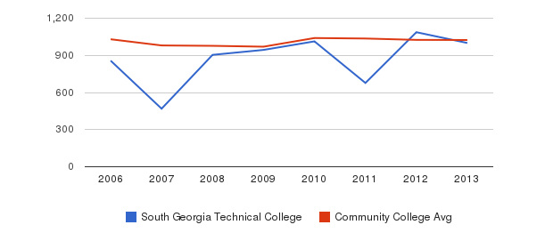 South Georgia Technical College Part-Time Students&nbsp(2006-2013)