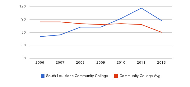 South Louisiana Community College Total Faculty&nbsp(2006-2013)