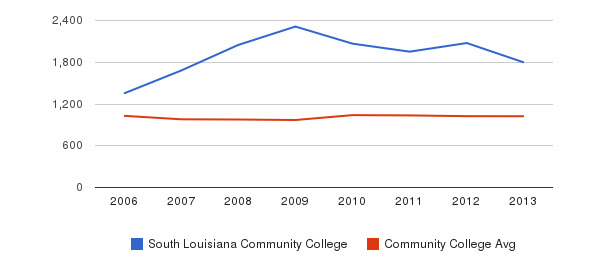 South Louisiana Community College Part-Time Students&nbsp(2006-2013)