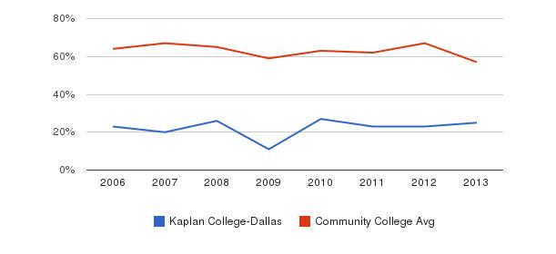 Kaplan College-Dallas White&nbsp(2006-2013)