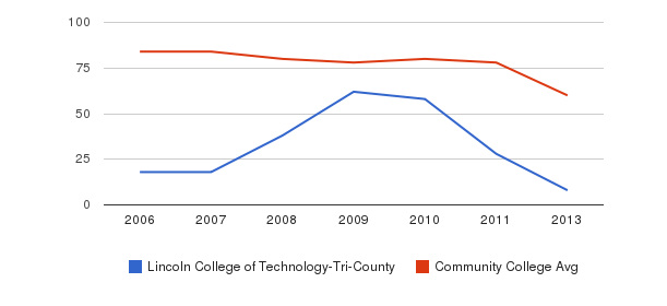 Lincoln College of Technology-Tri-County Total Faculty&nbsp(2006-2013)