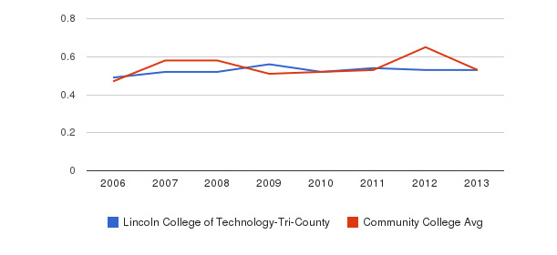 Lincoln College of Technology-Tri-County Diversity Score&nbsp(2006-2013)