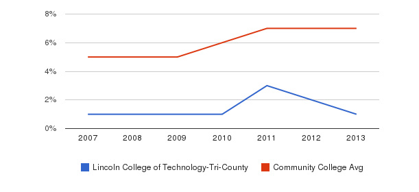 Lincoln College of Technology-Tri-County Hispanic&nbsp(2007-2013)